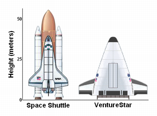VentureStar size comparison