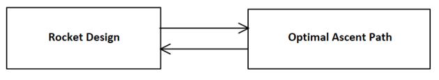 The design feedback loop