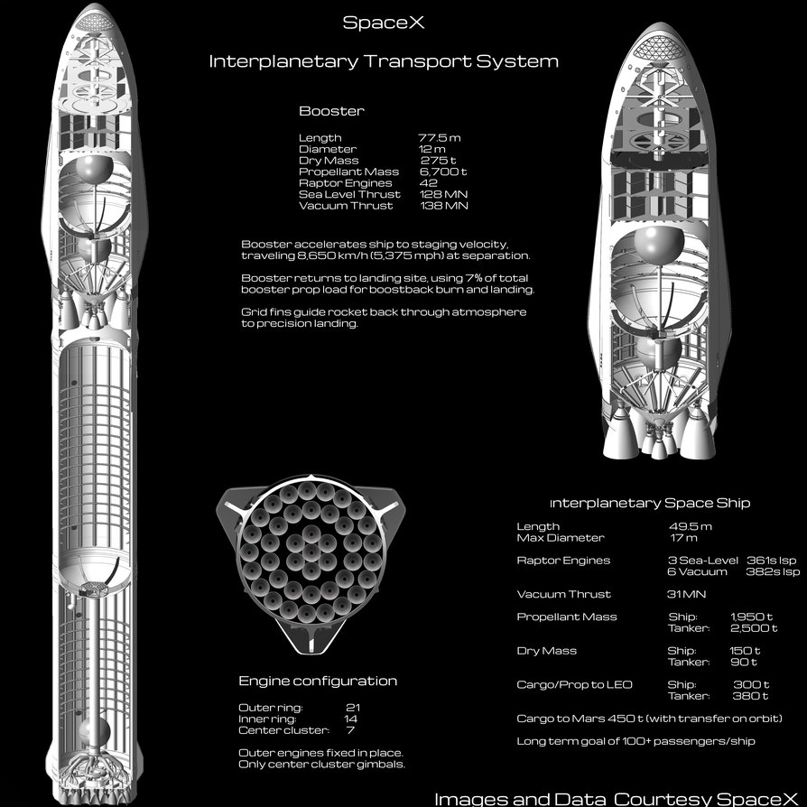 SpaceX ITS Diagram